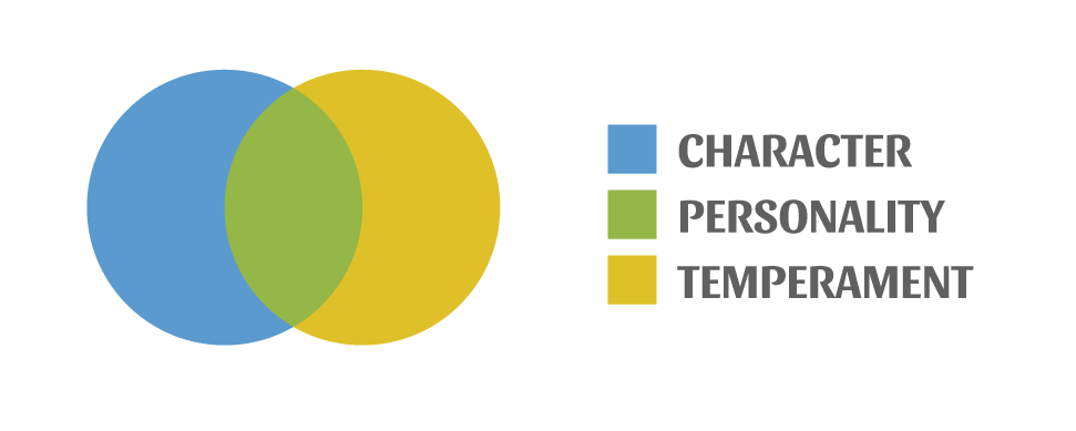 Which one can be changed, the temperament or the character? - integraledu